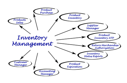 Inventory Control Specialist Appointment Software