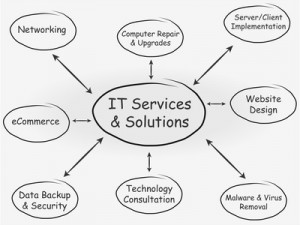 In Home IT Service Booking Software